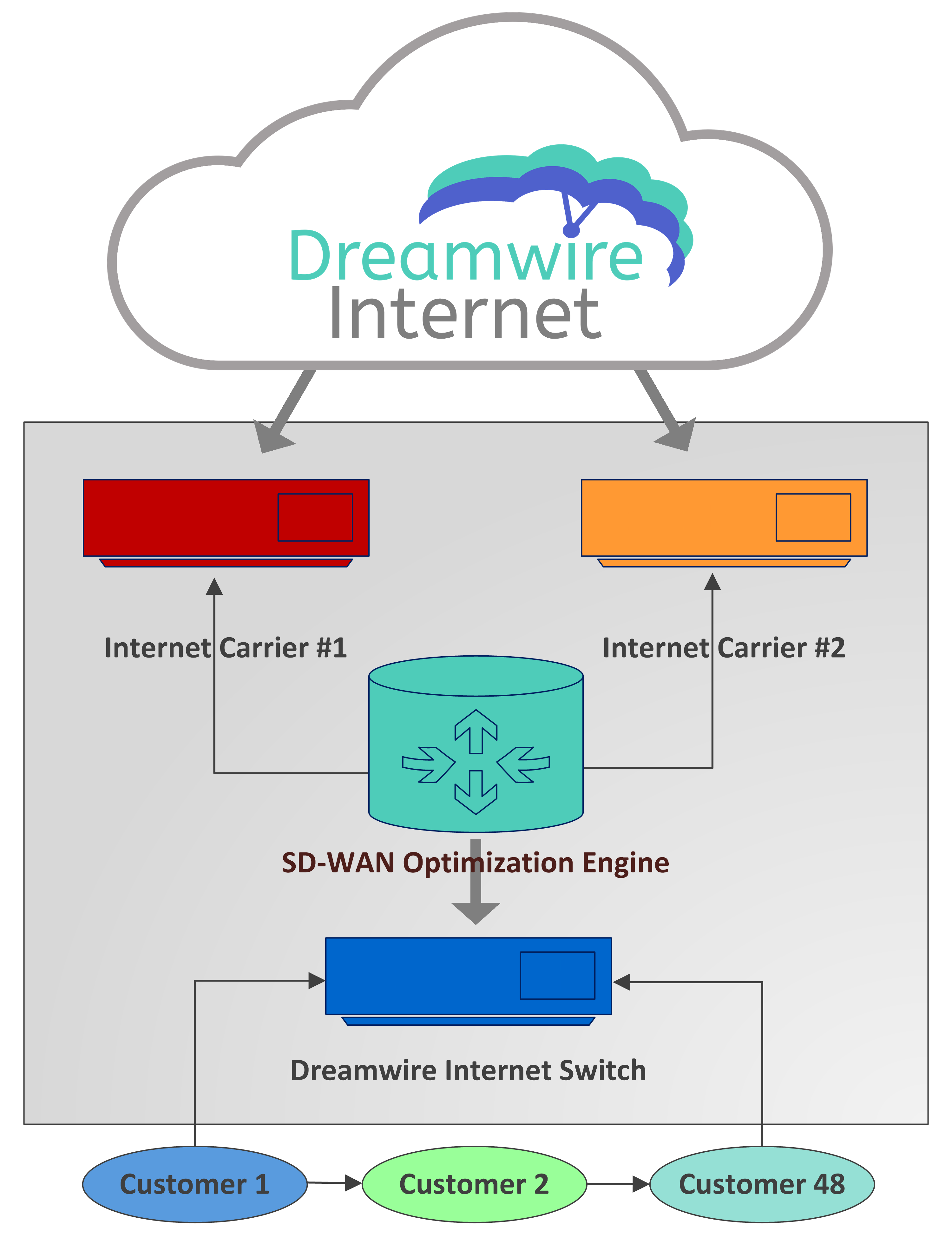 3100 Interstate N Cir Atlanta Ga 30339 Itdreamwire Engine Diagram When Used As Part Of A Redundant Internet Connection Scheme It Can Optimize Traffic Prioritize Business Services Provide Seamless Fail Over Offer Better